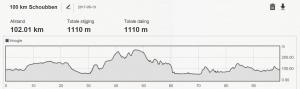 profiel 100km